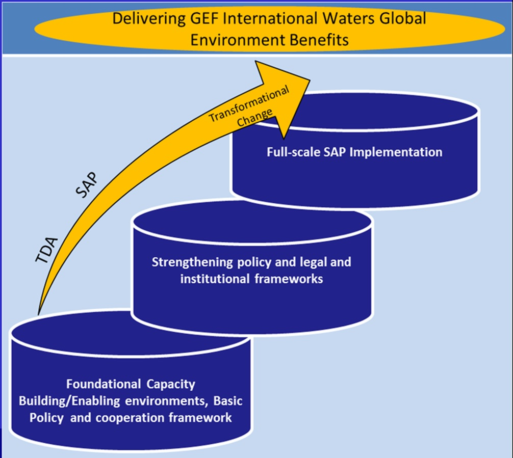Delivering GEF International Waters Global Environmental Benefits