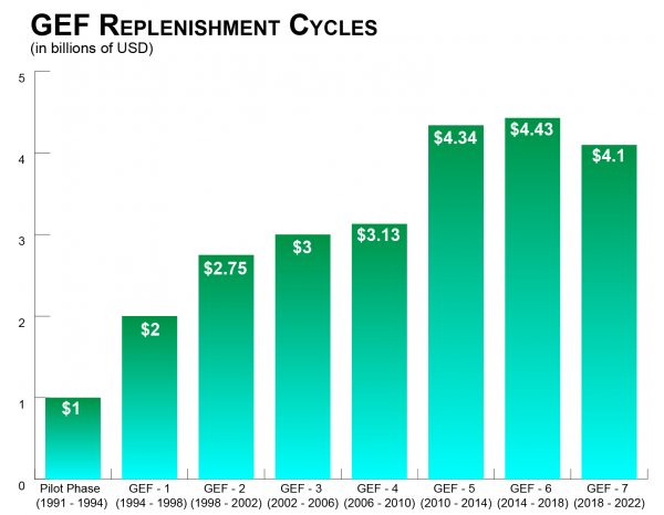 Figure showing amounts for each GEF replenishment cycle